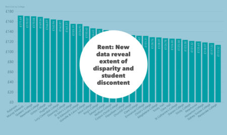 Rent: New data reveal extent of disparity and student discontent