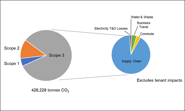 Graph Scoop 3 Emissions
